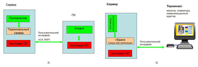 Схема реализации терминального