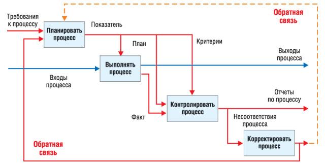 Схема управления процессом.