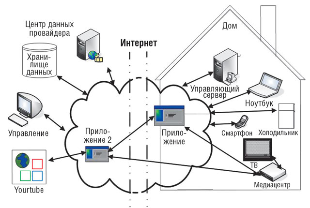 Общая схема организации «