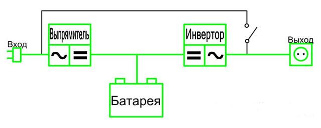 Схема ИБП двойного