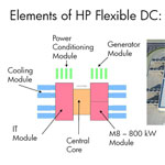 Элементы HP Flexible DC